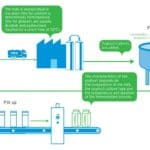 Download infographic How is yoghurt made?