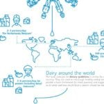 Infographic Role of dairy in a healthy diet
