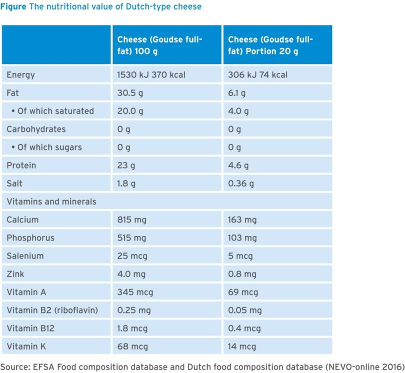 Nutrients In Cheese Frieslandcampina Institutefrieslandcampina Institute