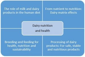 Exclusive summer school on dairy nutrition and health for professionals 1