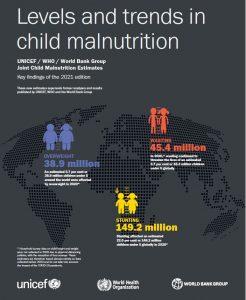 Updates on current status of childhood malnutrition worldwide