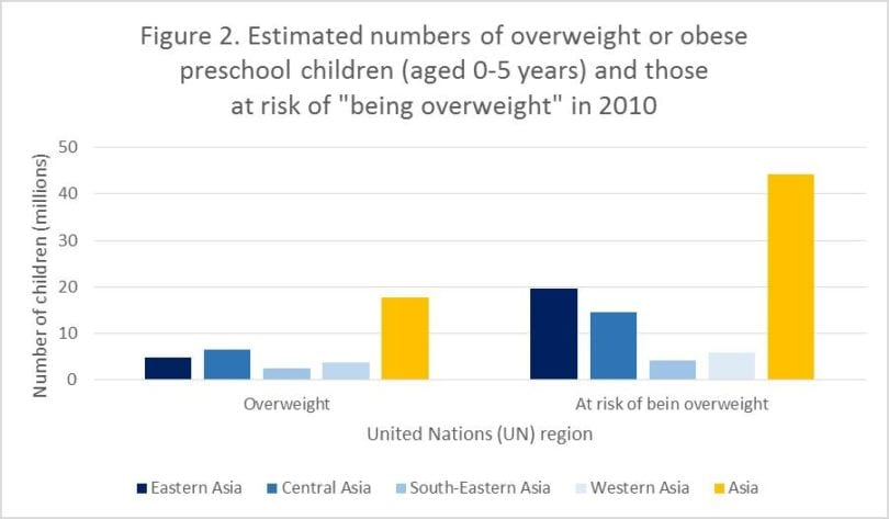 Using World Health Organization Standards To Assess And Predict The Prevalence Of Childhood Obesity Among Children In Asia Frieslandcampina Institutefrieslandcampina Institute