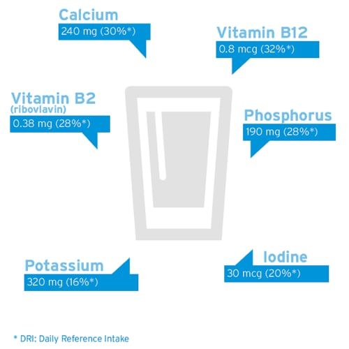 Nutrients in milk