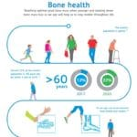 Infographic on Bone health