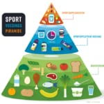Sportvoedingspiramide