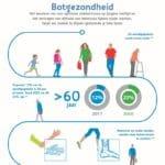 Infographic Botgezondheid