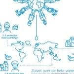 Infographic De rol van zuivel in een gezond eetpatroon