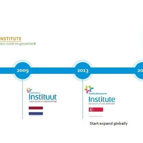 20 jaar FrieslandCampina Institute