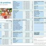 Télécharger le compteur de protéines (pdf)