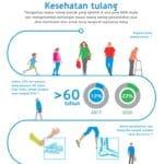 Infografik Kesehatan Tulang