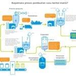 Proses produksi Susu kental manis