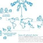 Infografik Peran produk susu pada diet sehat
