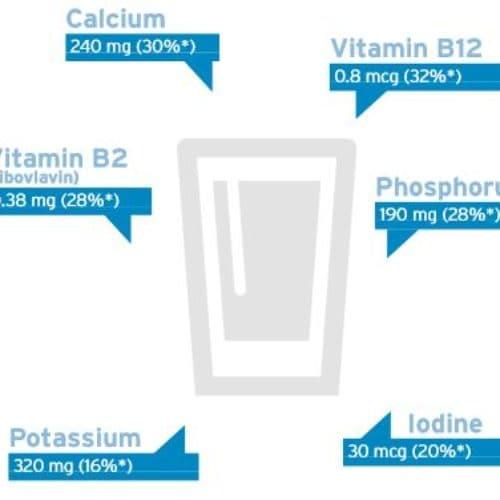 钙补充剂是替代饮奶的好选择吗?