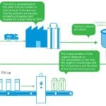 Download Infographic How is yoghurt made