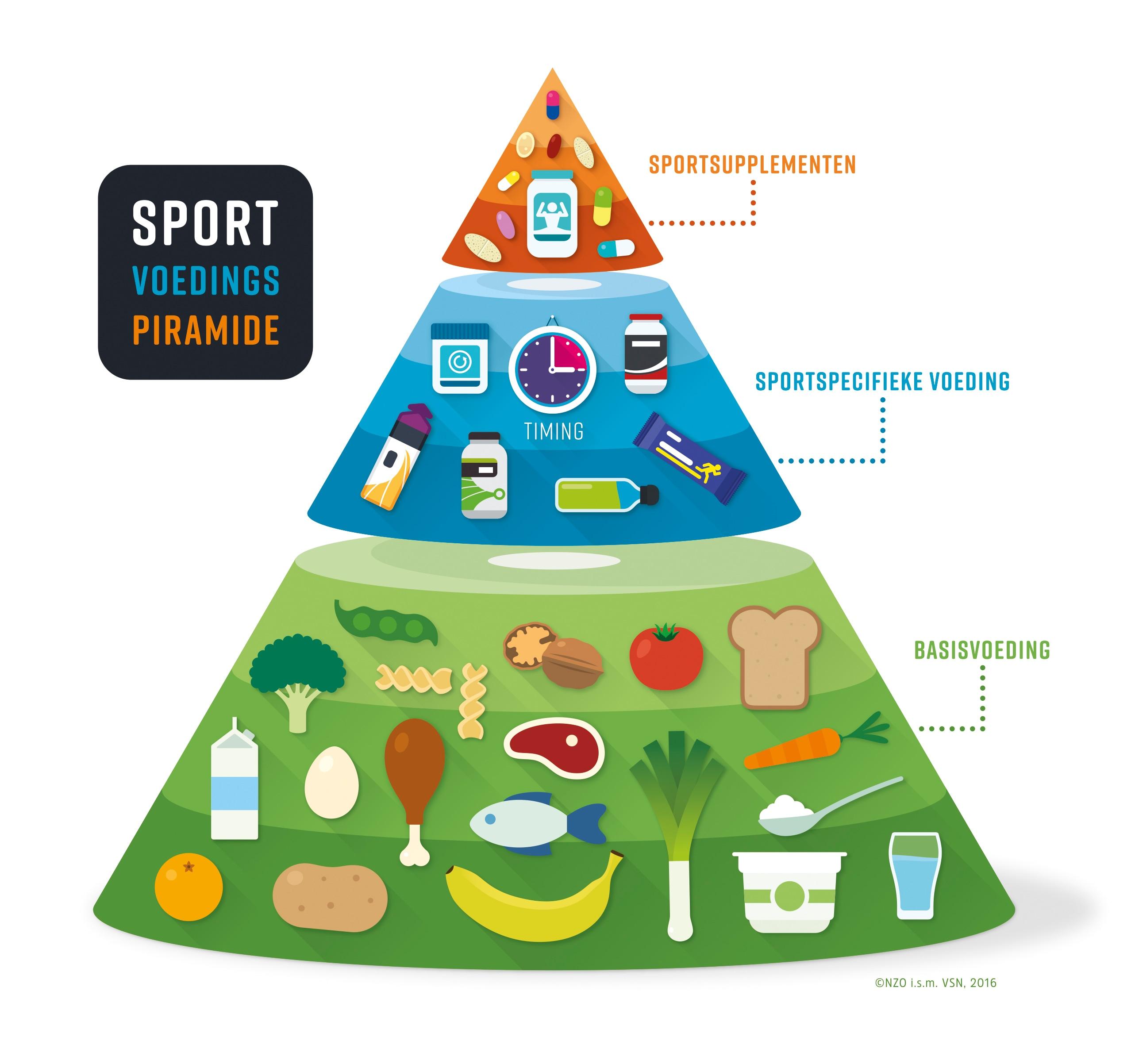 Congres 'Sport en Voeding' 4
