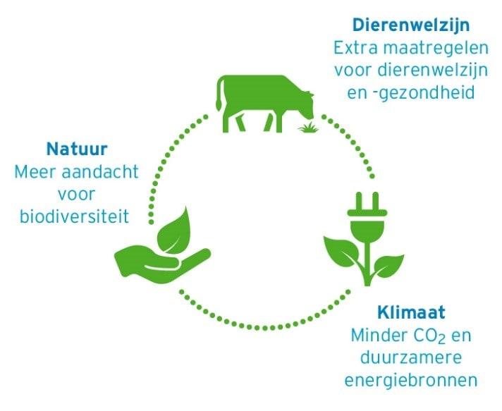 On the way to PlanetProof: nieuw keurmerk voor duurzamere zuivel