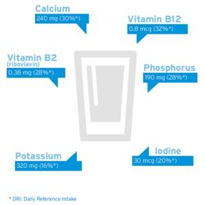 Nutrients in milk 1
